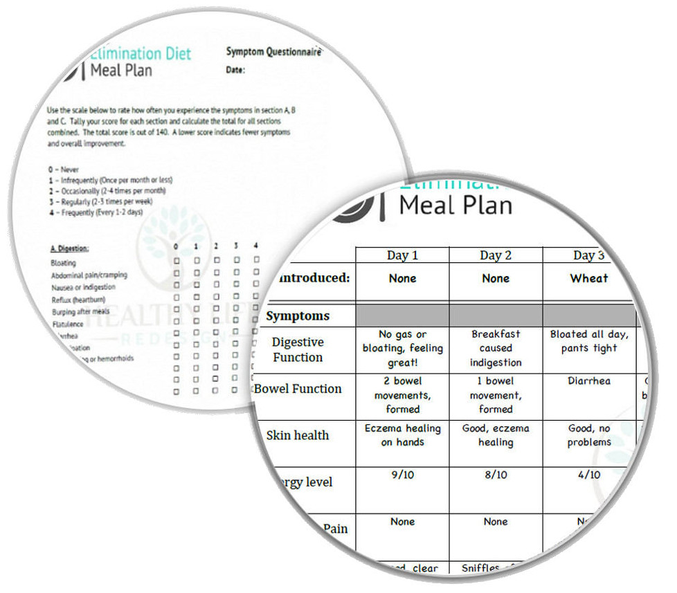 Elimination Diet Symptoms